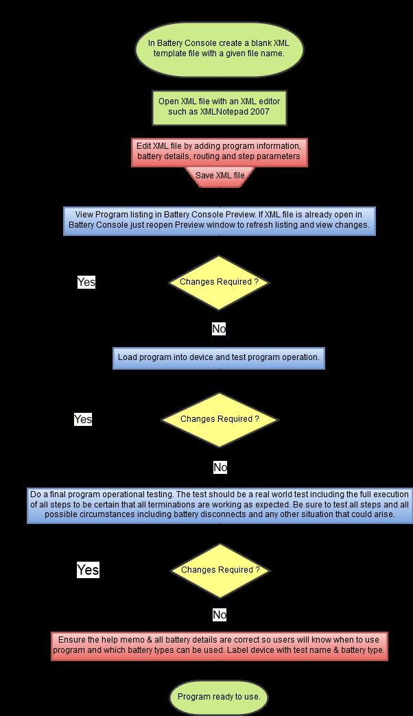 Program Development Workflow